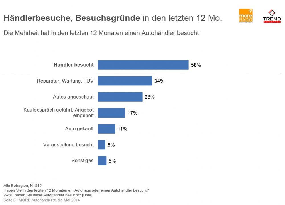 Autohändler Studie Großraum Hamburg