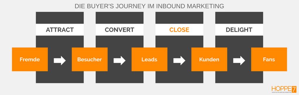 Die Buyer's Journey im Inbound Marketing Grafik: HOPPE7