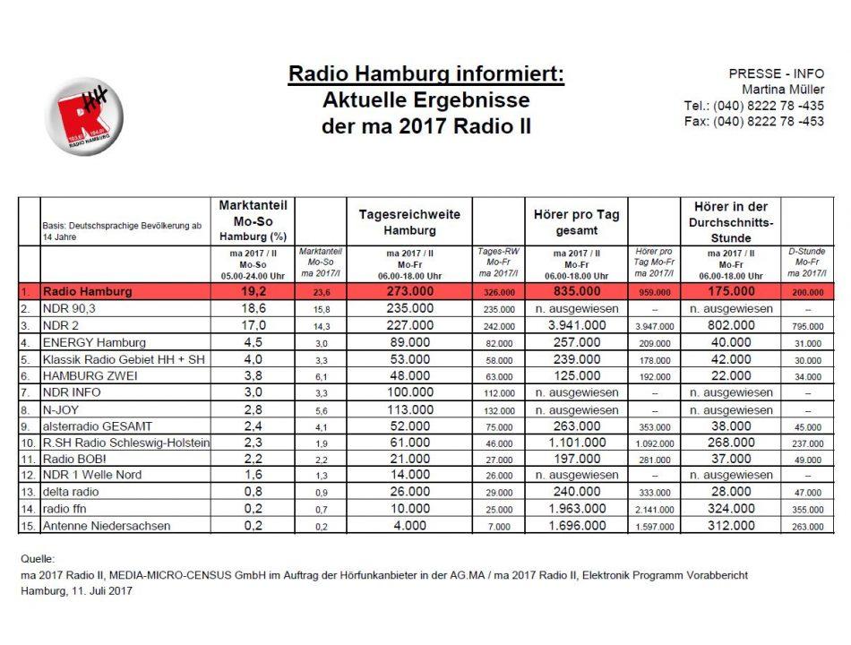 Presse Info zur ma 2017 Radio II von Radio Hamburg.
