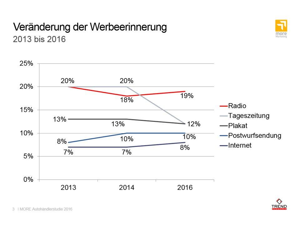 Die MORE Autohändlerstudie 2016 vergleicht über die Jahre hinweg die Werbeerinnerung.