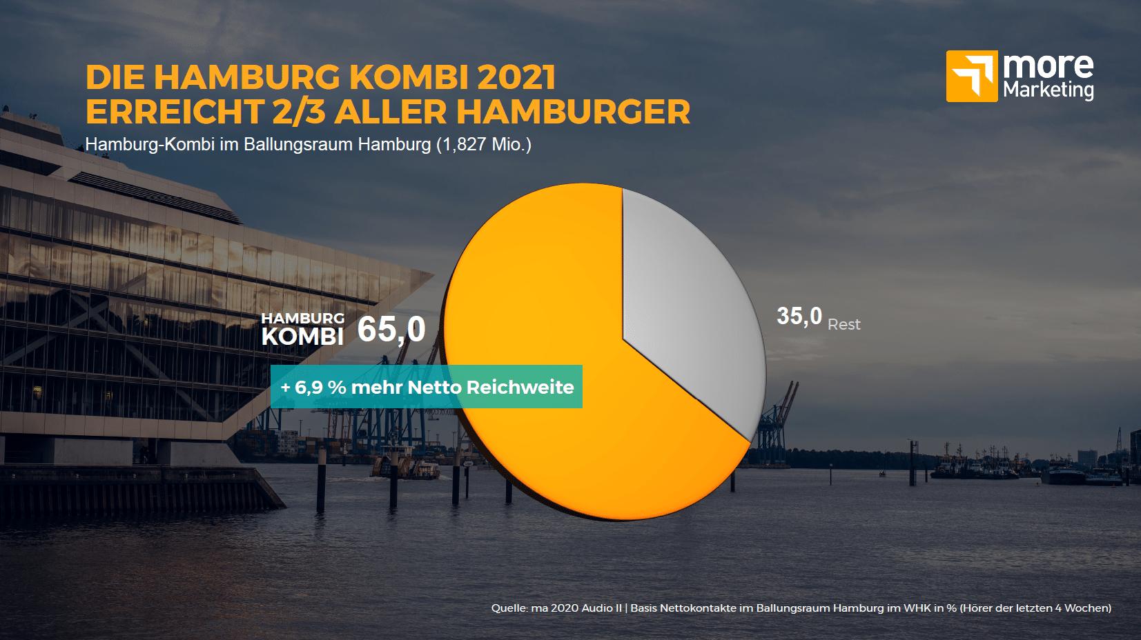Werbung Hamburg Kombi